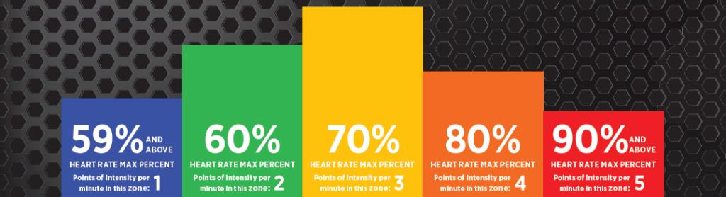 HR Zone Chart